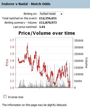 Federer vs Nadal - ATP 1000 Madrid 2010 Final - Betfair Graphic